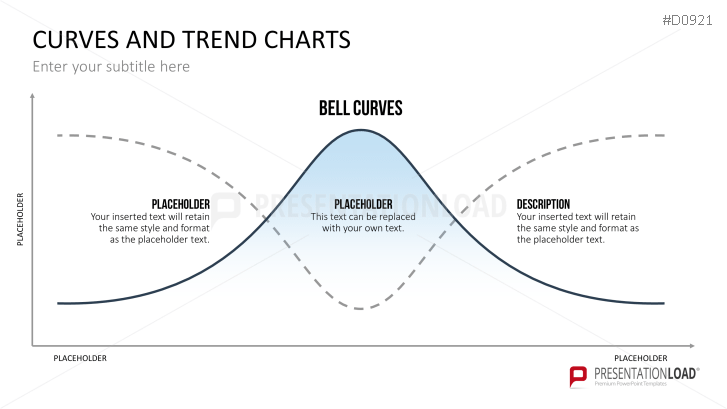 Curves and Trend Charts