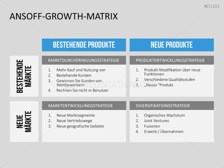 PresentationLoad | Ansoff Growth Matrix