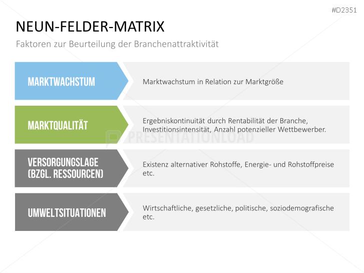 PresentationLoad | Neun-Felder-Matrix