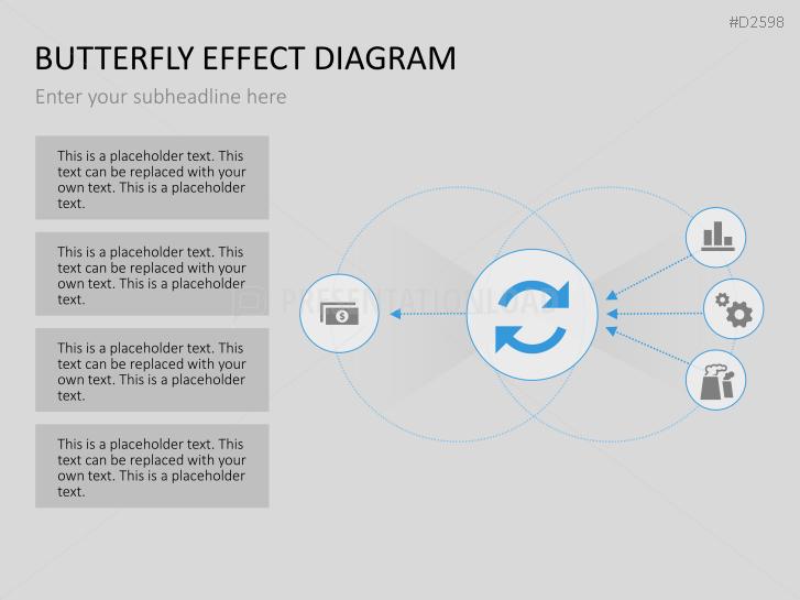 PresentationLoad | Schmetterlingseffekt-Diagramm