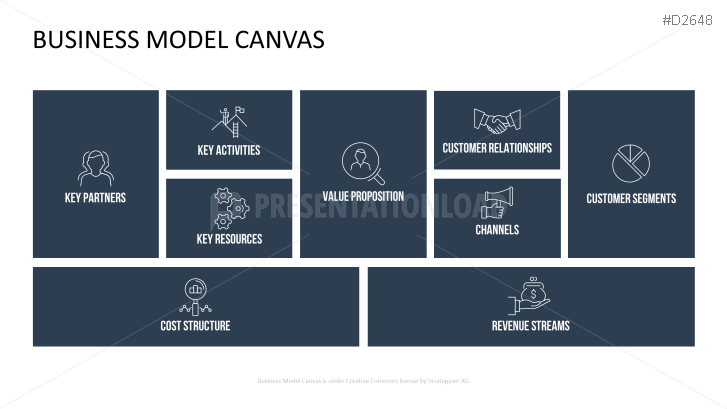 Business model canvas ppt toneelgroepblik Choice Image