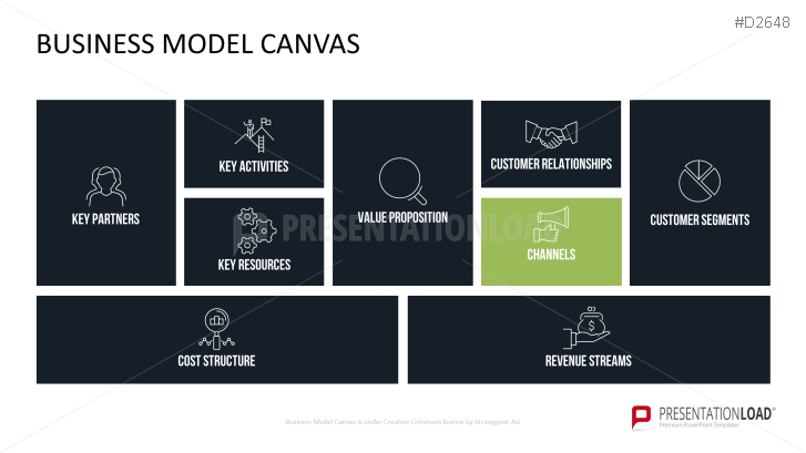 business model canvas ppt, Powerpoint templates