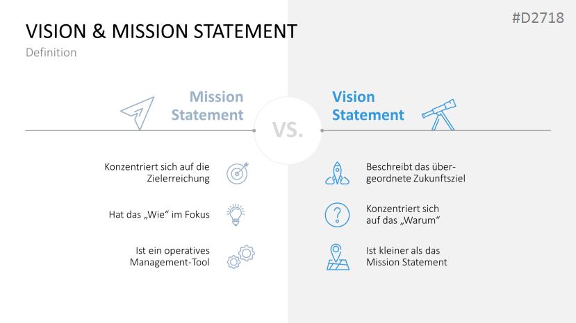 presentationload vision mission statements - Unternehmenswerte Beispiele
