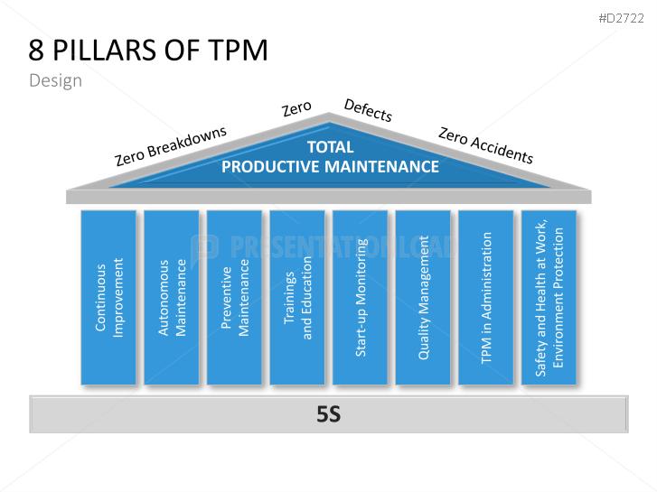 Total Productive Maintenance (TPM) PowerPoint Template