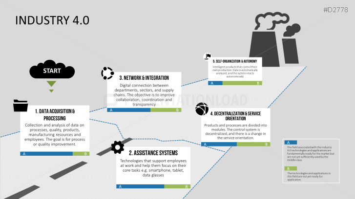 PresentationLoad   Industry 4 0
