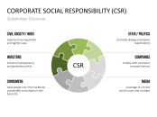 """carroll s pyramid corporate social responsibility review To illustrate this point we now review the  carroll's """"pyramid of corporate social responsibility  the corporate social responsibility aspects within the."""