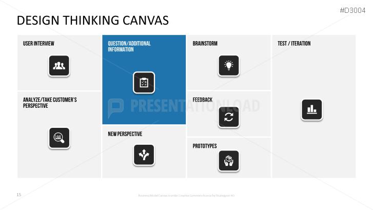 PresentationLoad | Design Thinking Canvas