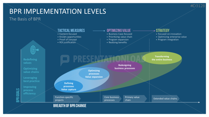 Download Our Business Process Reengineering Powerpoint Template