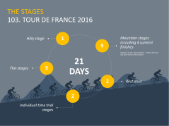 Free PowerPoint Template Tour de France 2016 _http://www.presentationload.com/free-powerpoint-template-tour-de-france-2016.html